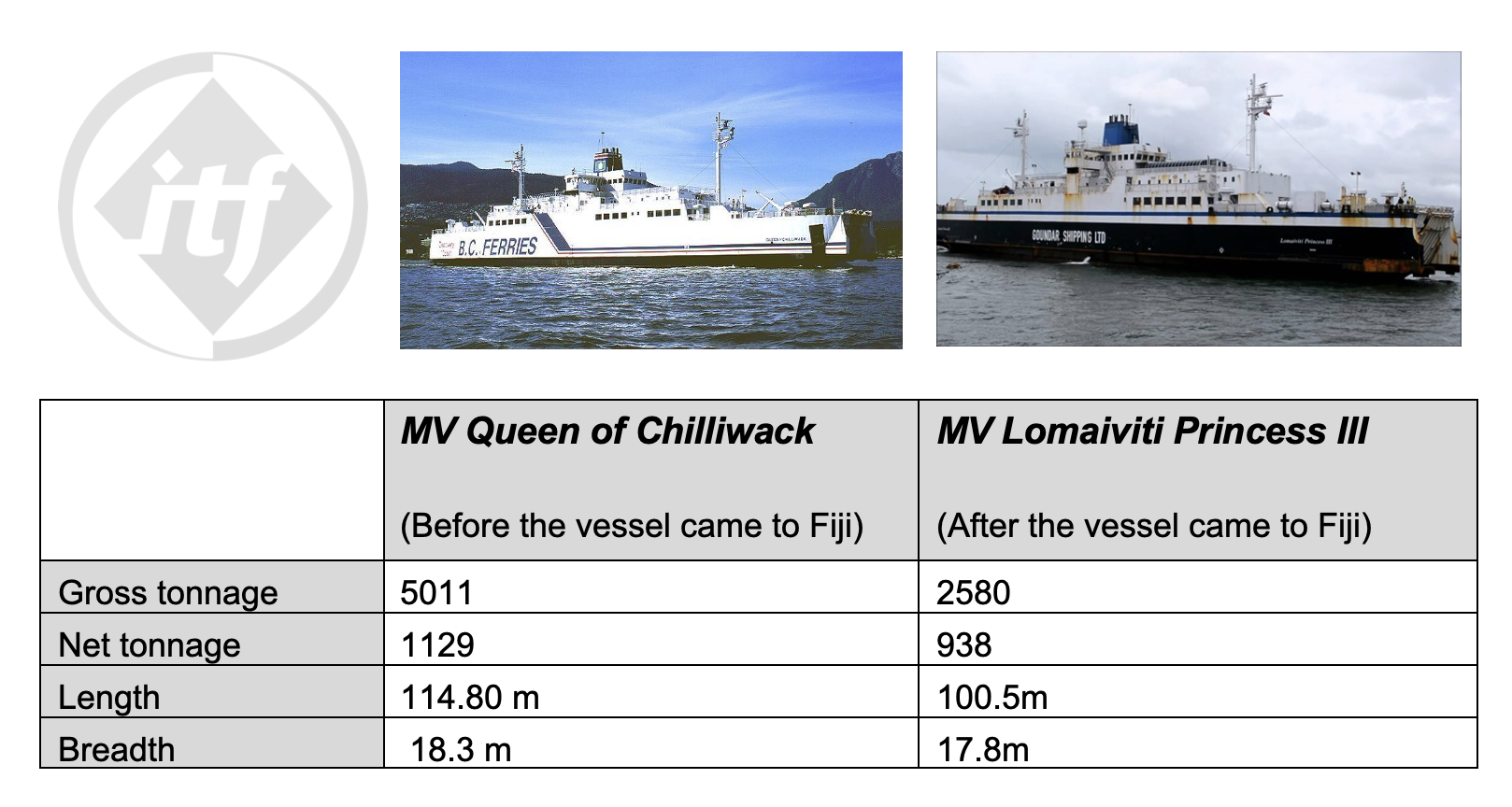 Comparison of MV Queen of Chilliwack and MV Lomaiviti Princess III - Credit ITF